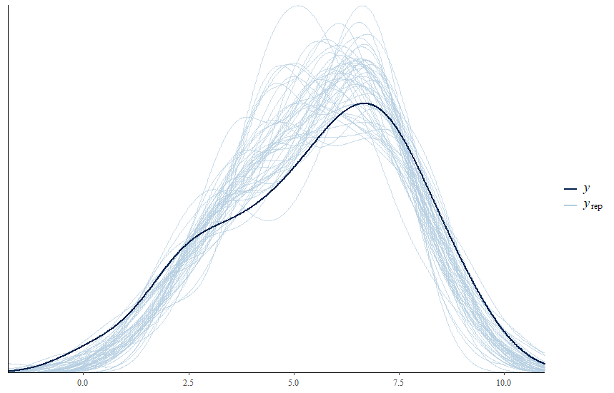 Posterior predictive checks